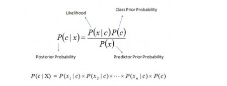 bayes-rule-formulae