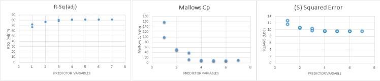graphs-mallows-cp
