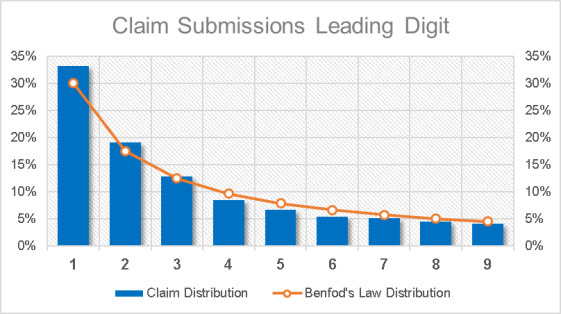 8 Claim Submission Graph