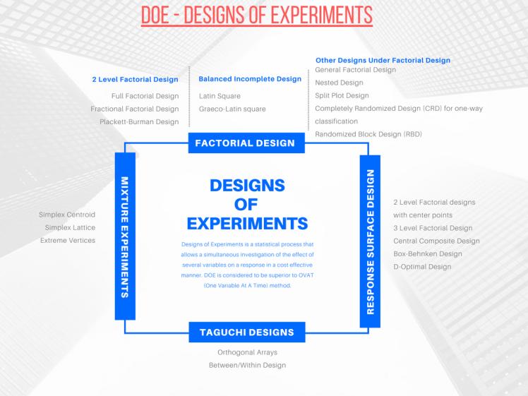 DOE – Design of Experiments – Data Dojo: Data Analytics with