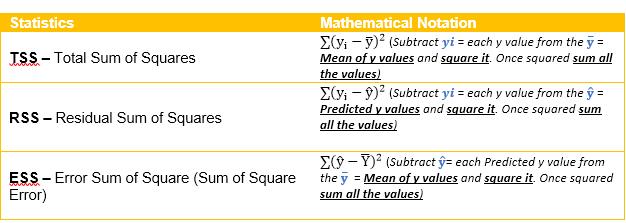 R-Square Value Demystified - DZone Big Data