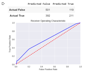 Google Colab: Create Predictive Models in No Time - DZone Big Data